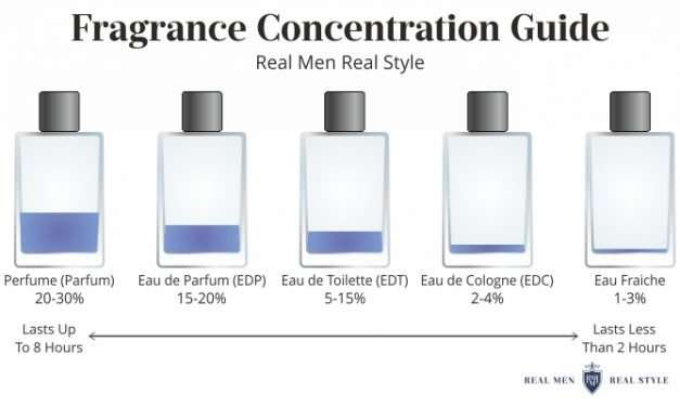 Fragrance Notes Women Find Attractive | Men's Colognes Women Love