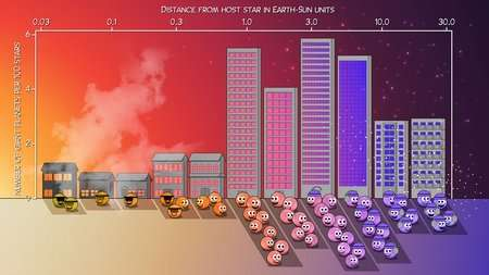 Graphic showing where giant planets are in relation to their star.