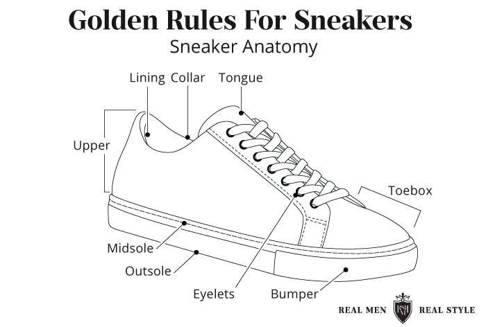 Five Golden Rules For Looking Smart In Sneakers   Types Of Sneakers For Guys