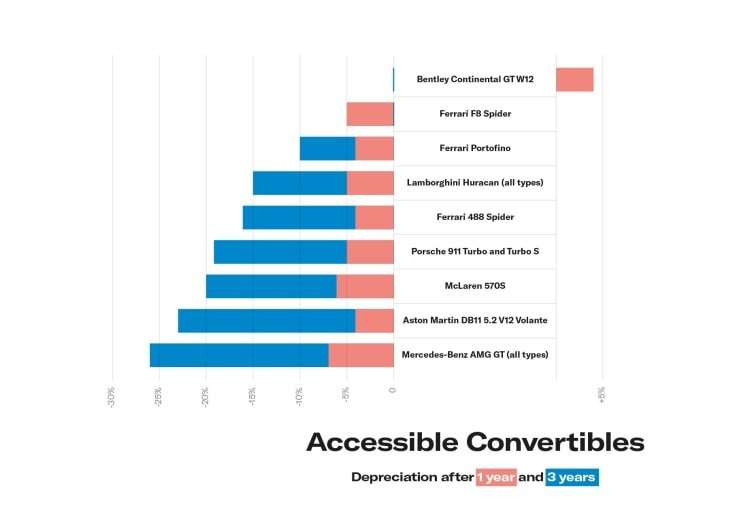 Accessible convertibles