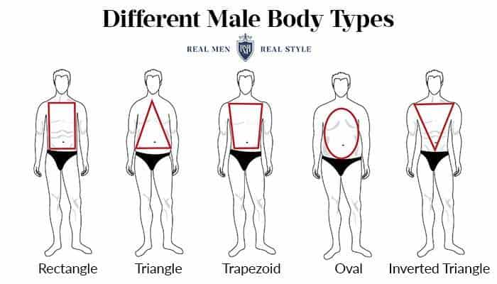 t-shirt tip - know your male body types