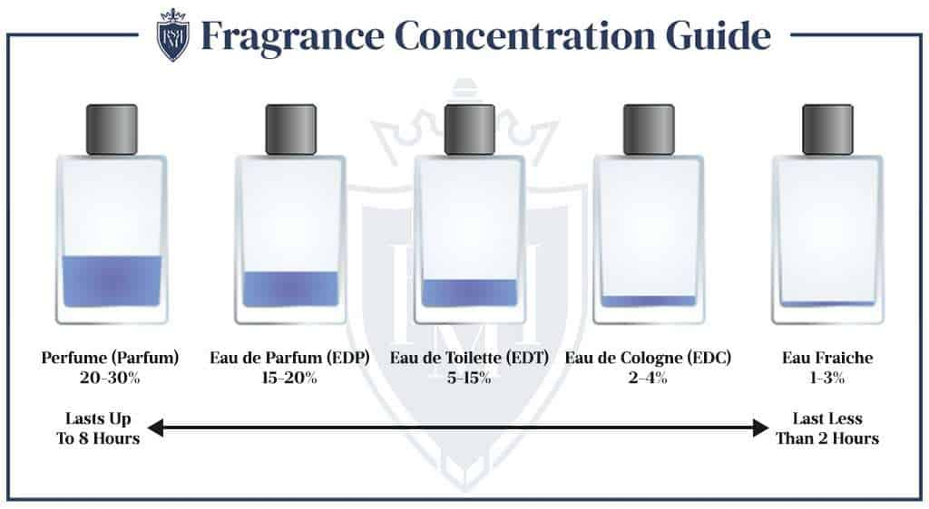 Infographic - Fragrance Concentration Guide