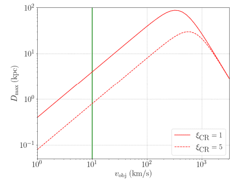 This graphic from the research letter shows an object's velocity on the horizontal and a maximum distance to the birth site on the vertical for two different cosmic ray strengths. The entire graphic refers to a 10 km radius object. The green vertical line marks vobj = 10 km/s comparable to the speed of 'Oumuamua. Image Credit: Phan et al 2021.