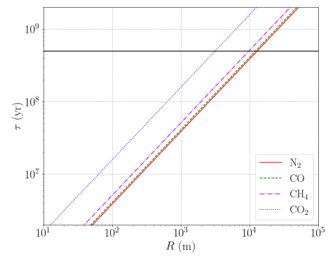 This figure from the study shows the erosion time for various types of ices. Time in years is given on the vertical axis and the radius of the object in meters is on the horizontal. The black horizontal line is 'Oumuamua's suggested travel time of 0.5 Gyr. Image Credit: Phan et al 2021.