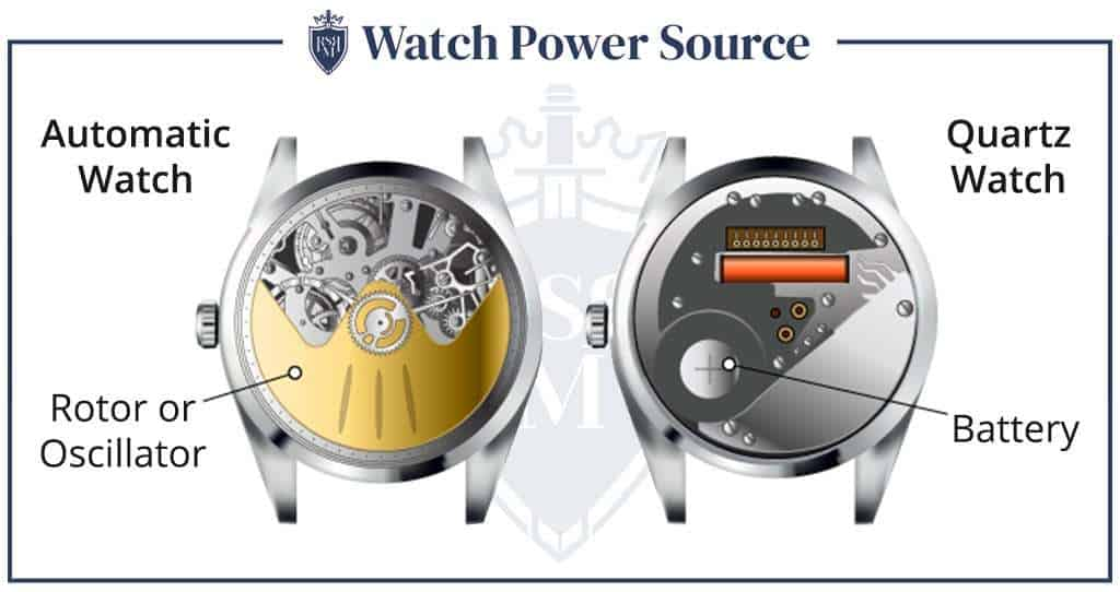 Infographic Watch Power Source